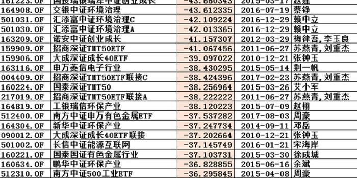 2018指基业绩:国投瑞银交银汇添富诺安招商产品跌40%