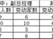 一季度超10家基金公司掌舵人变动 陈光明、吕涛在列