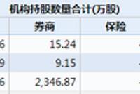大族激光低开逾9% 中邮新华等20家基金公司浮亏千万