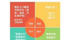 """美团点评提交香港IPO招股书 图解王兴的""""商业帝国"""""""