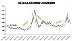 对长期定投投资者 基金净值就无足轻重了(微笑曲线)