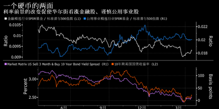 美国国债市场给美国股市带来了新的热门交易