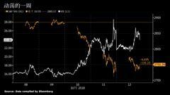 摩根大通表示股市系统性卖盘已经有70%完成了
