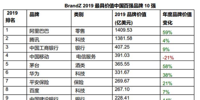 ag平台_BrandZ?2019最具价值中国品牌:阿里腾讯工行夺前三