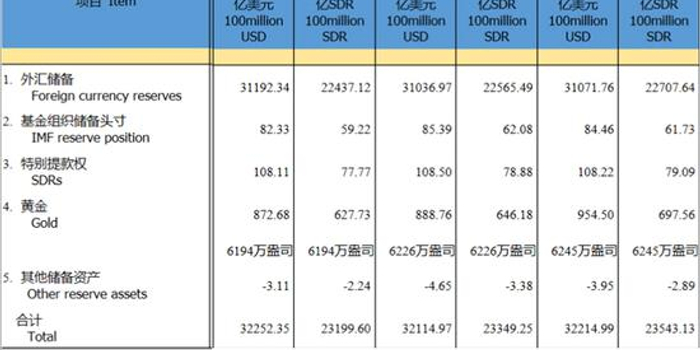 中国8月末外汇储备3.1072万亿美元 环比上升35亿美元