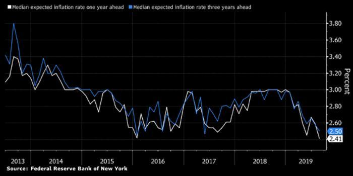 美国通胀预期在美联储调查中降至多年来最低水平