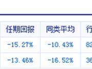 吴剑飞管理的民生加银景气行业增聘王亮为基金经理