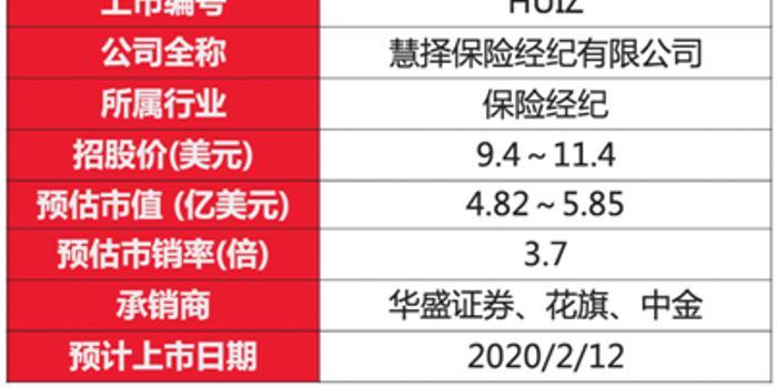 全球保险电商第一股 慧择HUIZ.US开盘表现值得期待