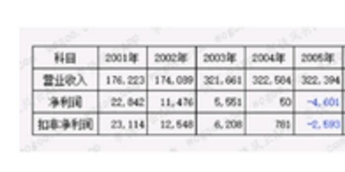 退市又上市的春兰股份几乎连续亏损了15年