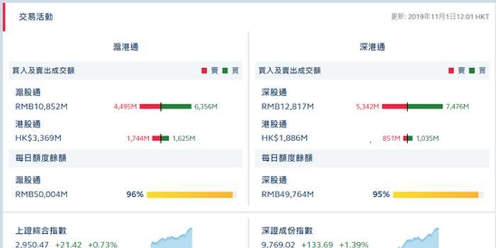 港股通(沪)净流出1.19亿 港股通(深)净流入1.84亿