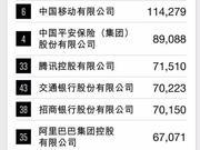 2018年《财富》中国500强最赚钱的40家公司