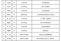 证监会公示第十八届发审委委员拟任人选(附名单)
