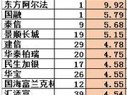 基金经理平均年限:景顺长城老司机多 金元顺安太嫩