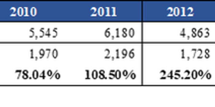 """""""救命稻草""""業績承壓 嘉應制藥欲轉型醫院""""續命"""""""