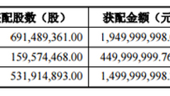 中弘股份坑了机构 招商基金子公司参与定增亏50%