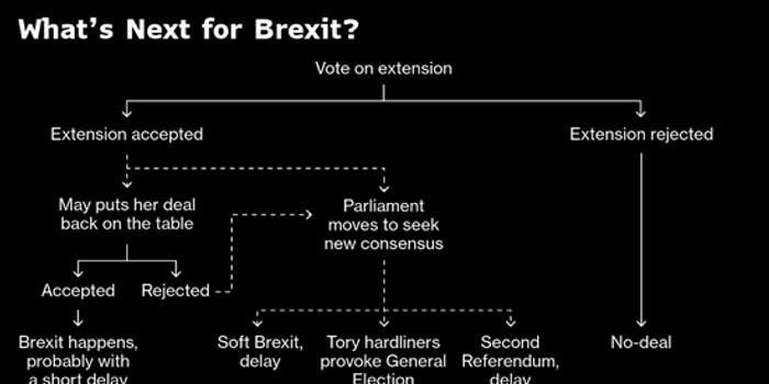 英国下议院议长选定今晚表决的四个修正案