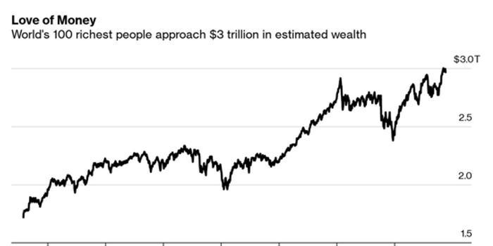 世界上最富有100人今年财富增长逾5000亿美元(图)