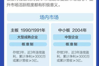 嘉实科技创新基金4月29日发行 限额10亿末日比例配售