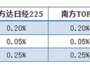 日本ETF费率之谜:华夏日经225最高 南方TOPIX最低