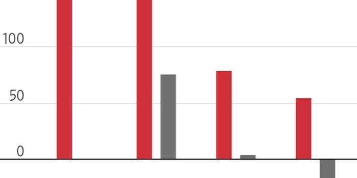 企业导向型公司炙手可热 成让投资者赚钱最多科技IPO