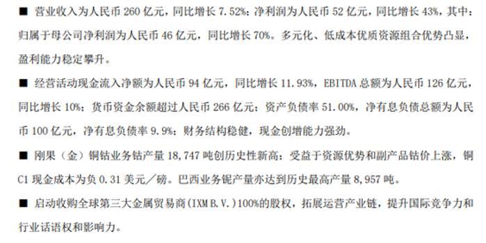 洛阳钼业年度归母净利大增70%至46亿元 每股派0.11元
