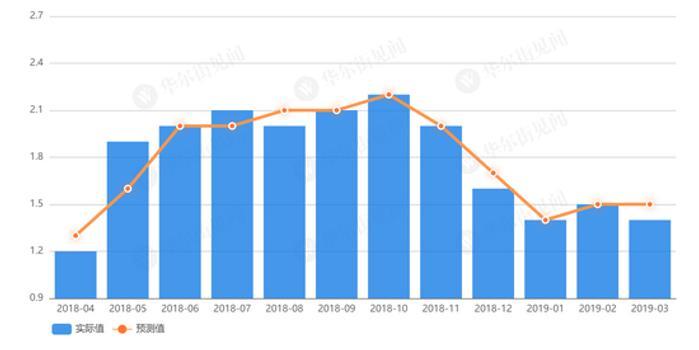 体彩大乐透预测_实现通胀目标遥遥无期 欧元区3月CPI同比增速再下滑