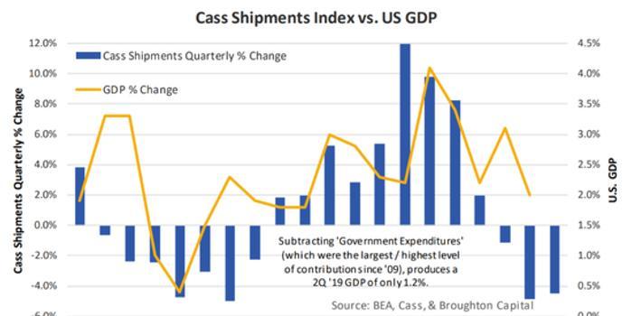 最新货运数据预示美国经济将在年底前转为负增长
