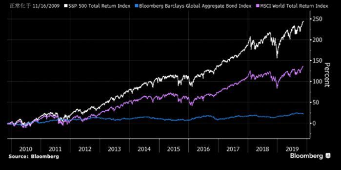 """瑞信:风险资产""""非同寻常""""的上涨可以延续到2020年"""
