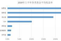 2019年中基金榜:招商白酒赚73%夺冠 易方达消费赚56%