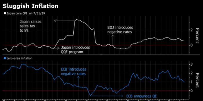 欧洲经济日本化?德拉吉的刺激措施恐怕无济于事