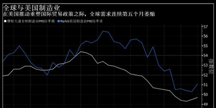 全球制造业连续第五个月萎缩