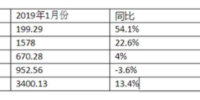 A股四大上市险企首月保费出炉 中国人保同比下降3.6%
