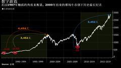 美股史上最长牛市遭质疑:换个算法破纪录还需1000天