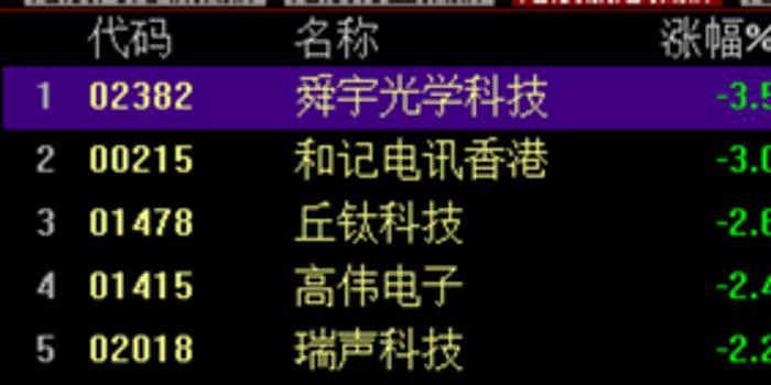 苹果概念股下挫 舜宇光学科技跌3.55%丘钛科技跌逾2%
