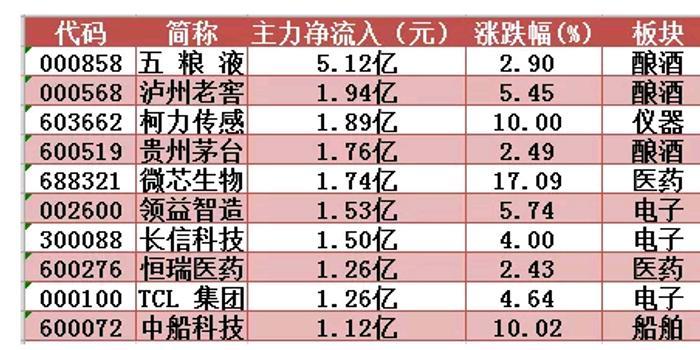 沪股通集中抛售金融股 游资推升军工股创4个月新高
