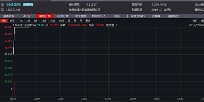 上交所:16佳源06临时停牌 停牌前涨停20.54%