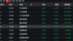 教育股在香港暴跌 博骏教育幼儿园营收占比高达24.5%