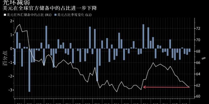 pc蛋蛋28预测_美元在全球央行外汇储备中的占比连续第三个季度下滑