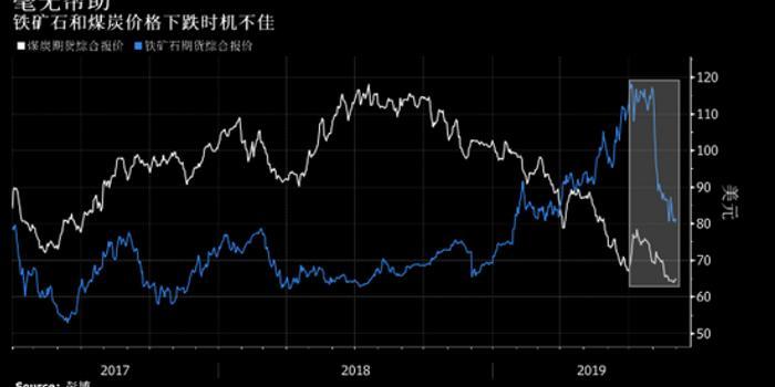 大宗商品跌势增加压力 澳大利亚央行或逼近利率下限