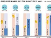 赖小民落马后华融的探底与瘦身:净利同比下降92.8%