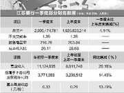 江苏银行里程碑:资产规模超两万亿城商行增至三家