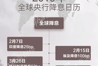 一图纵览:2019年全球央行降息日历