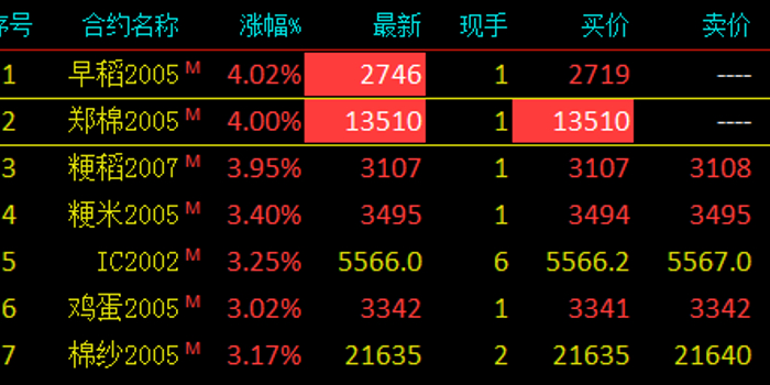 快讯:棉花主力合约午后涨停 涨幅为4%