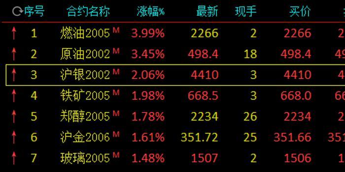 快讯:沪银直线拉升涨逾2% 沪金涨近2%