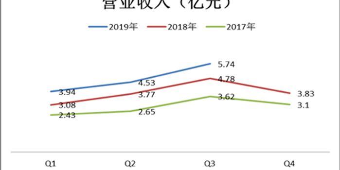 通策医疗陷规模成长困境 过度依赖浙江区域市场