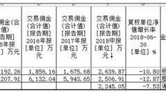 规模小10倍交易成本却超300亿巨无霸 诺安华安遭质疑