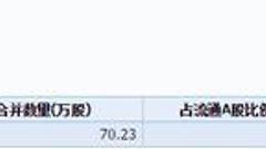 山东赫达跌停 坤盈九号私募基金持有70.23万股