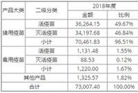 武汉科前财务数据存疑 与大客户数据相差28倍
