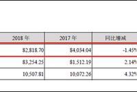 古井贡酒华中营收占比九成  黄鹤楼踩线完成业绩承诺