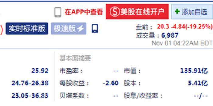 Pinterest盤前暴跌逾19% 第三季度營收不及預期